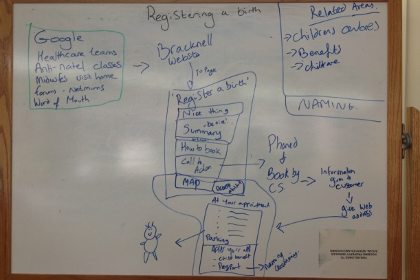Registering a birth user journey mapping