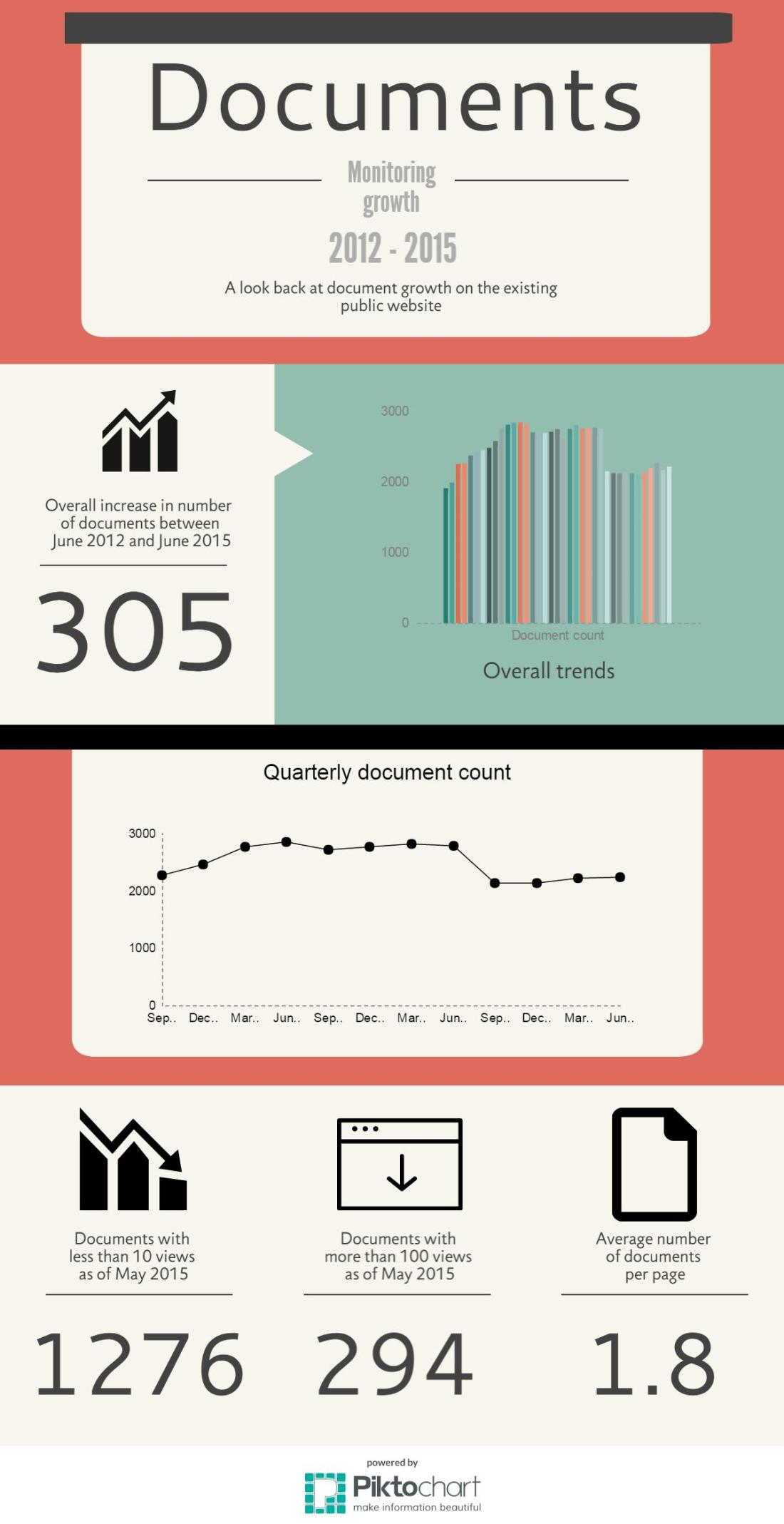Document growth infographic