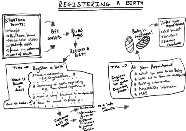 Registering a birth user journey