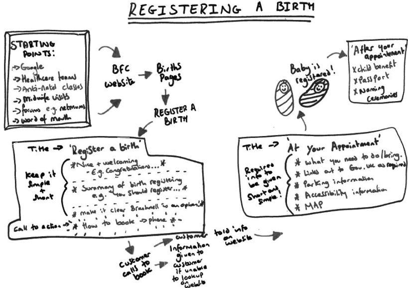 Registering a birth user journey