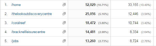 Table showing the top page views in March