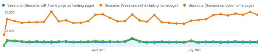 Graph showing sessions with and without homepage visits