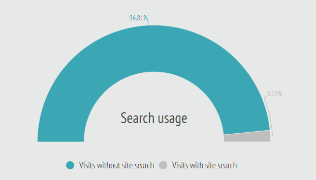 search usage.PNG